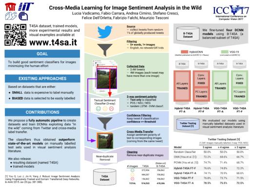 T4SA Dataset - Twitter for Sentiment Analysis Dataset